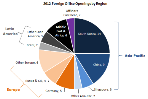 2012 US Office Openings by Region